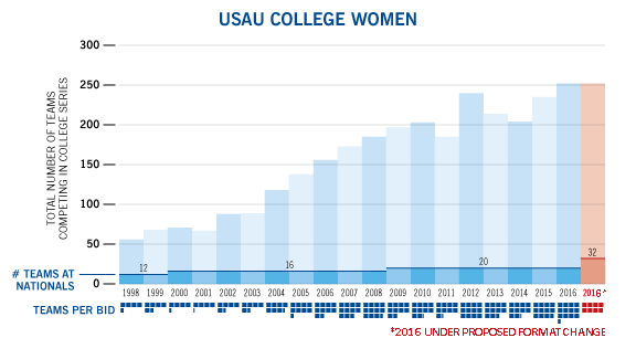 College-Growth-chart-women