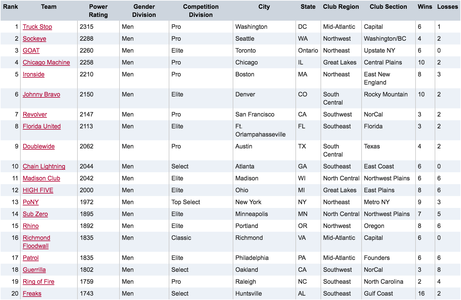 Men's USAU Club Rankings - August 3, 2016