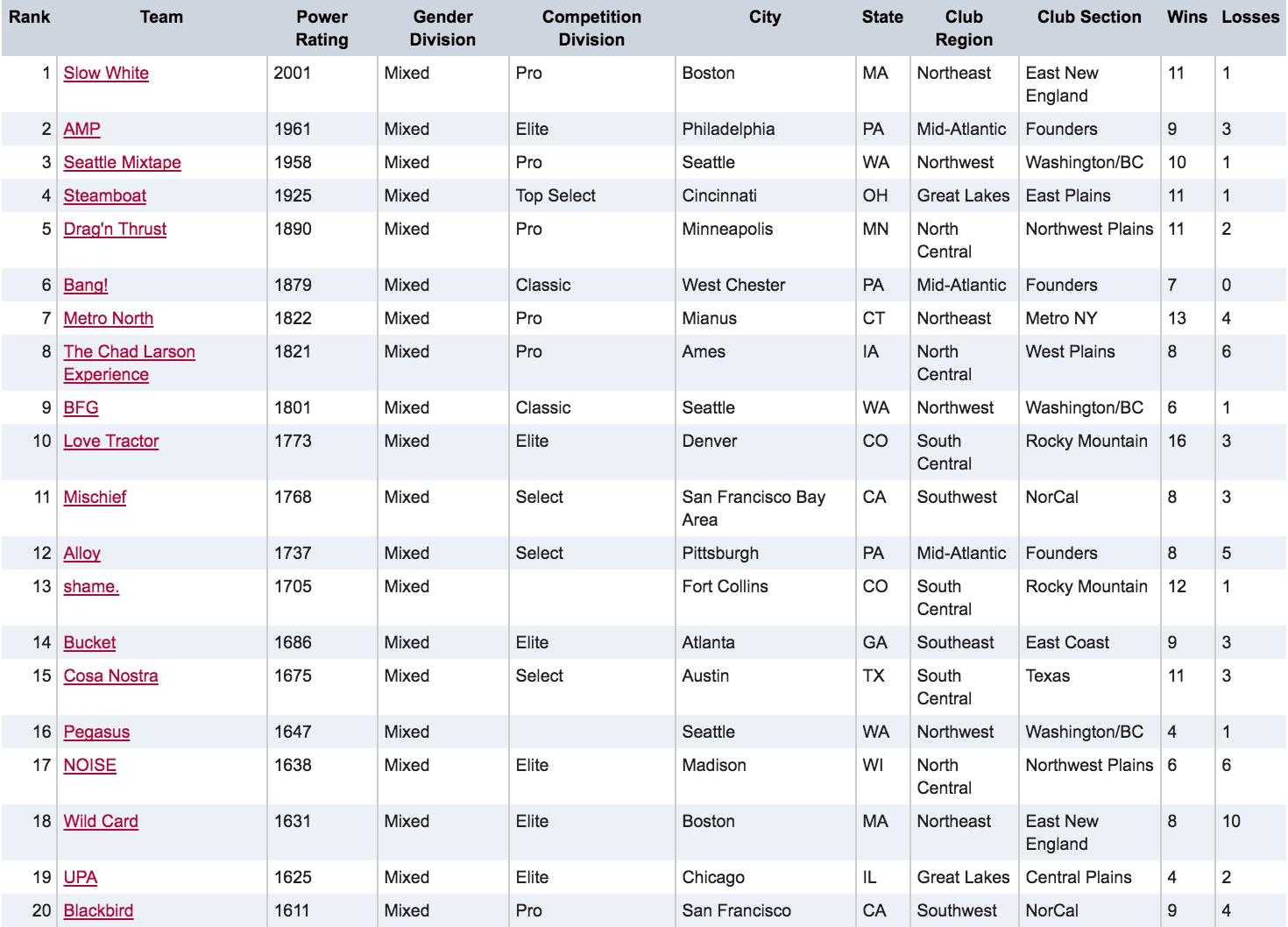 Mixed USAU Club Rankings - August 3, 2016