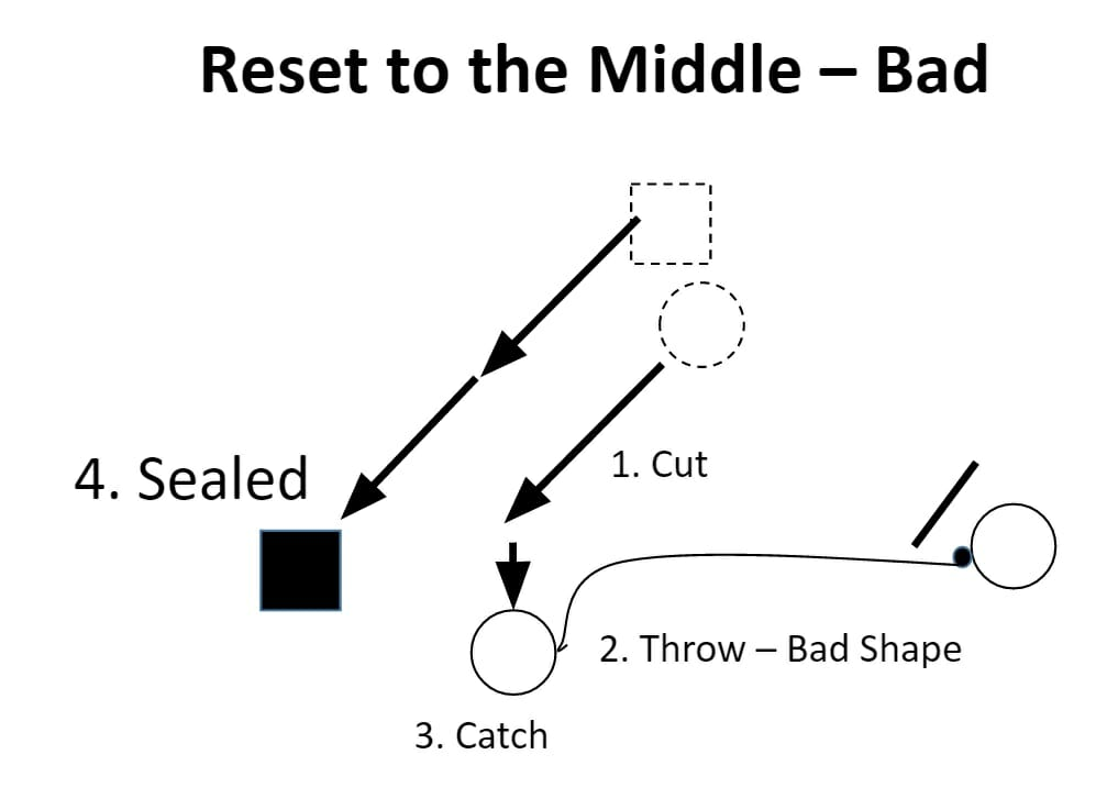 bad reset to middle diagram