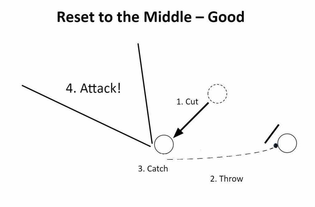 reset to middle diagram