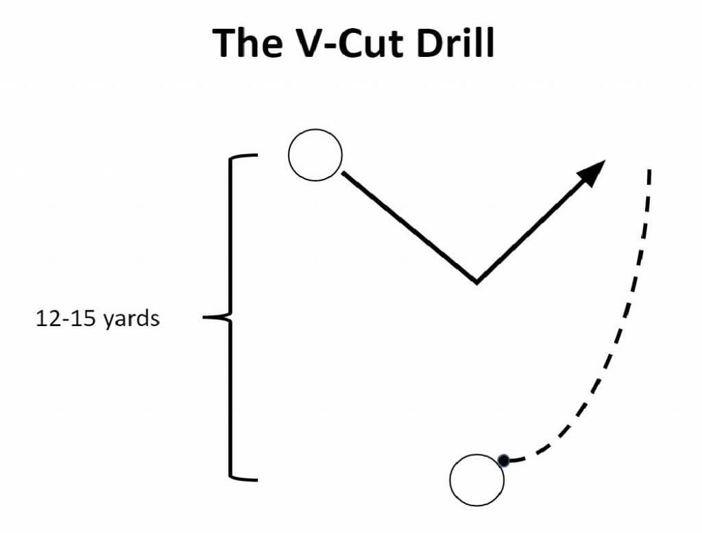 v-cut drill diagram