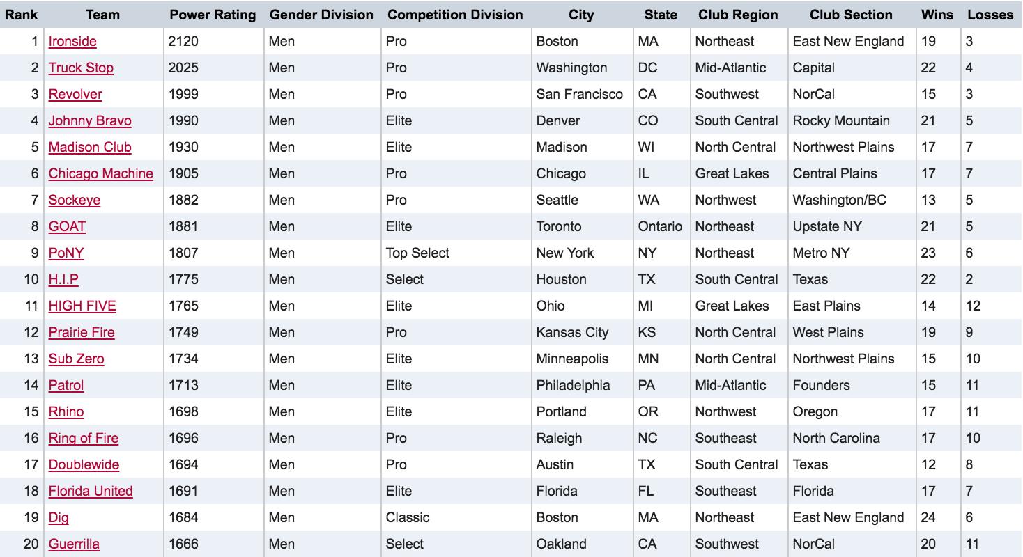 Men's Division Post-Regionals Rankings 2016