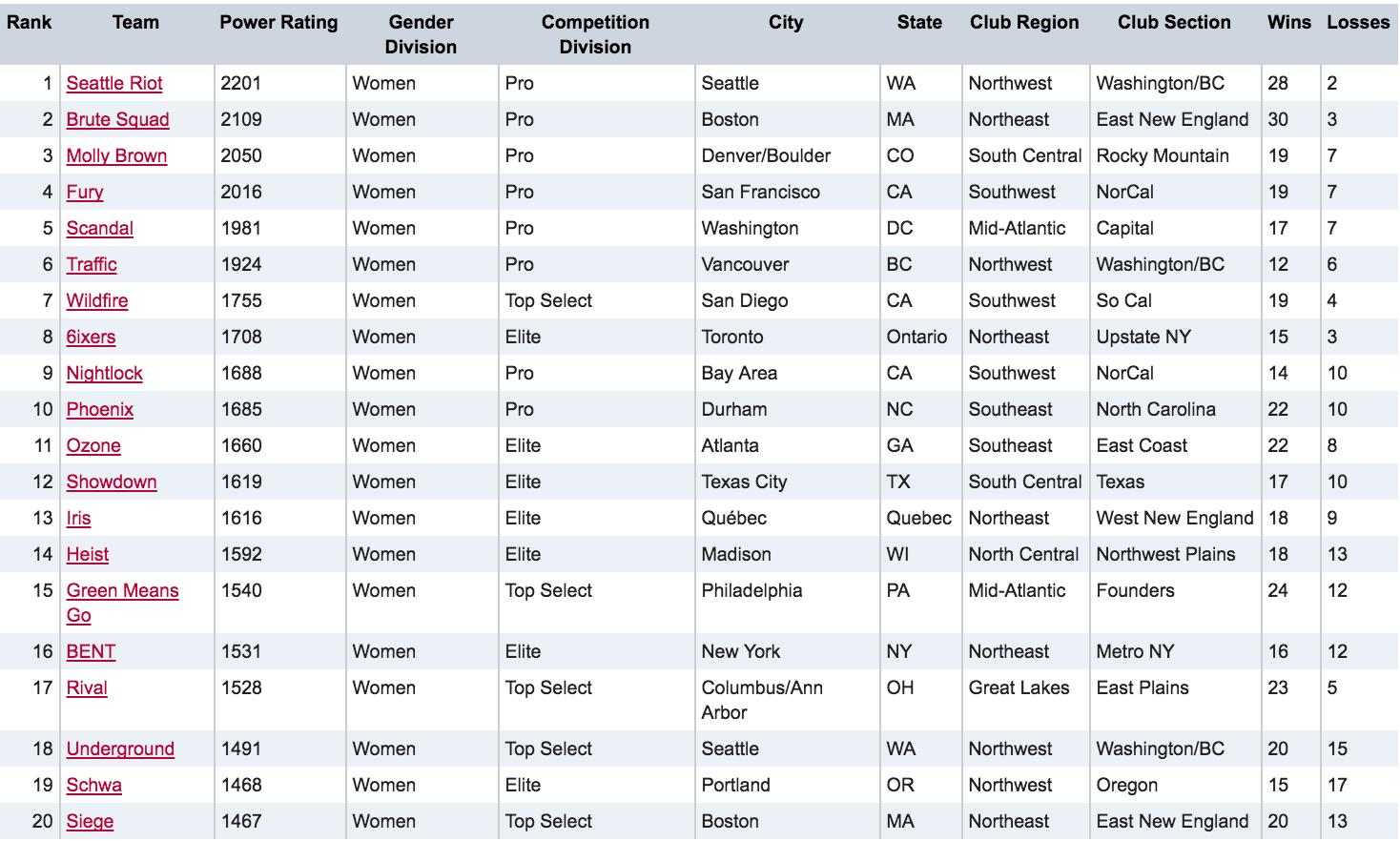 Women's Division Post-Regionals Rankings