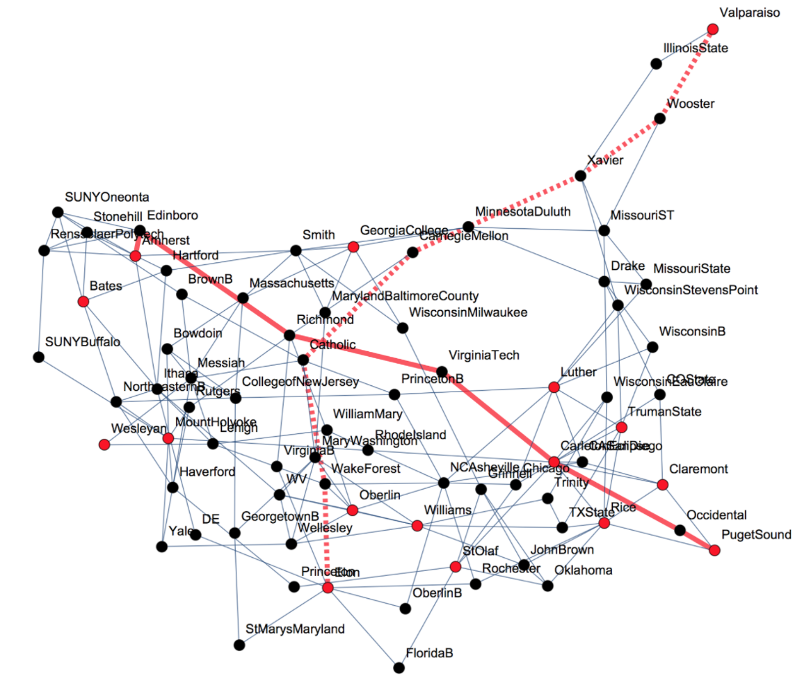 Figure 2A: Graph of shortest paths between each of the women's teams that attended DIII Nationals.