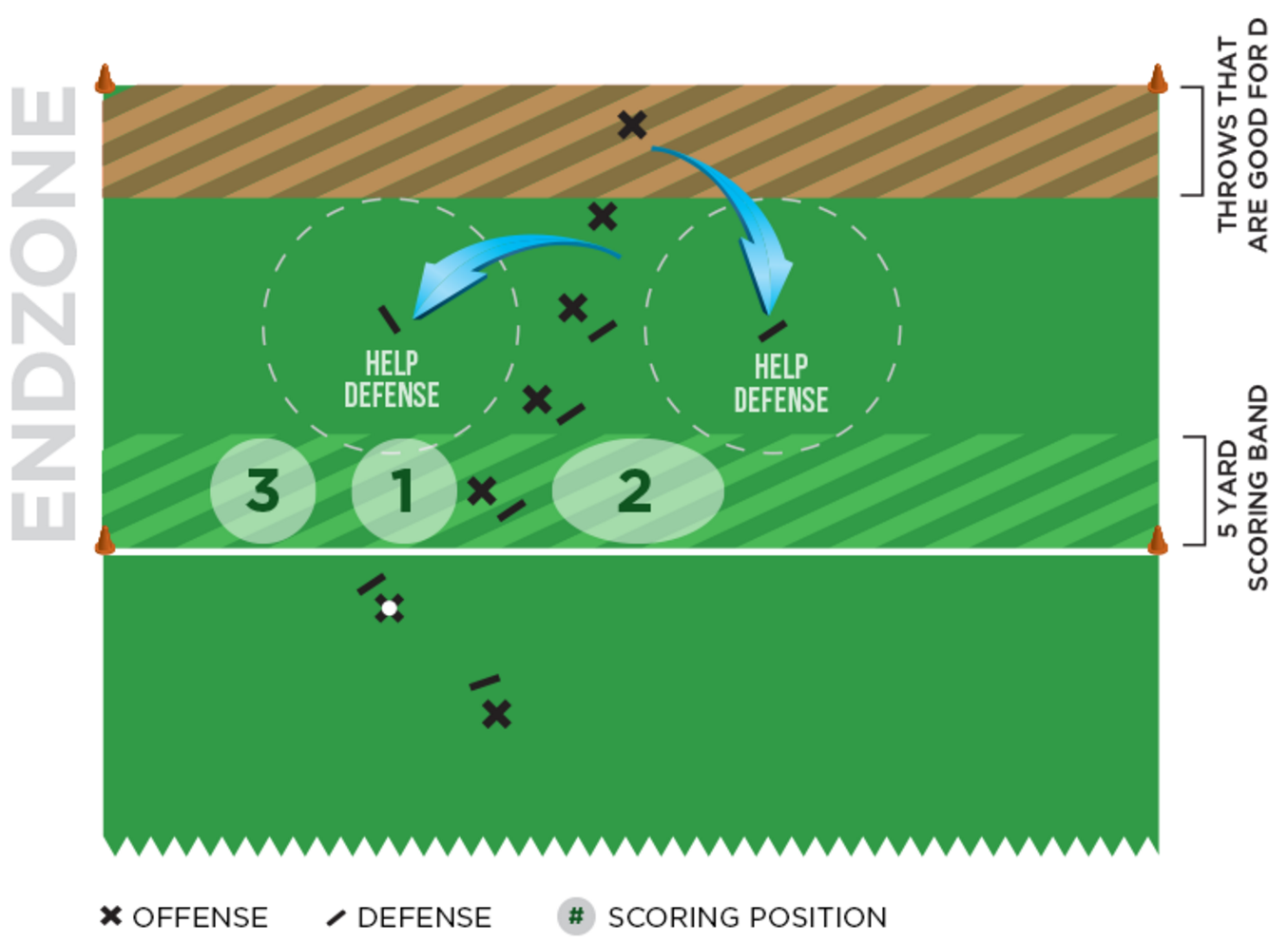 endzone-offense-diagram