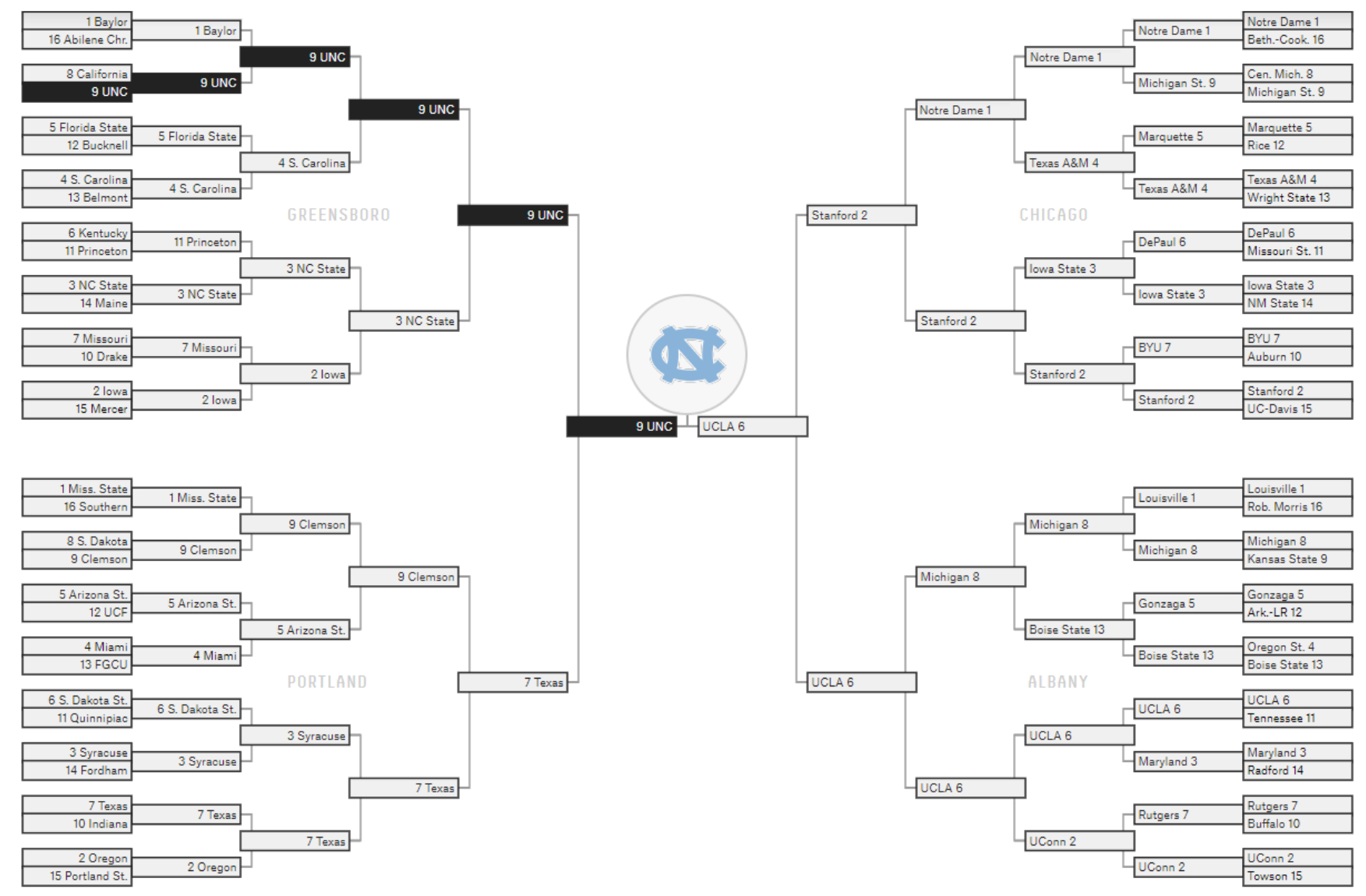 The 2019 March Madness Bracket, Selected By Ultimate